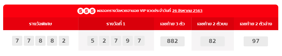 ผลออกรางวัลหวยฮานอย VIP
